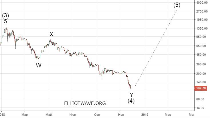 Bitcoin jaunajā gadā