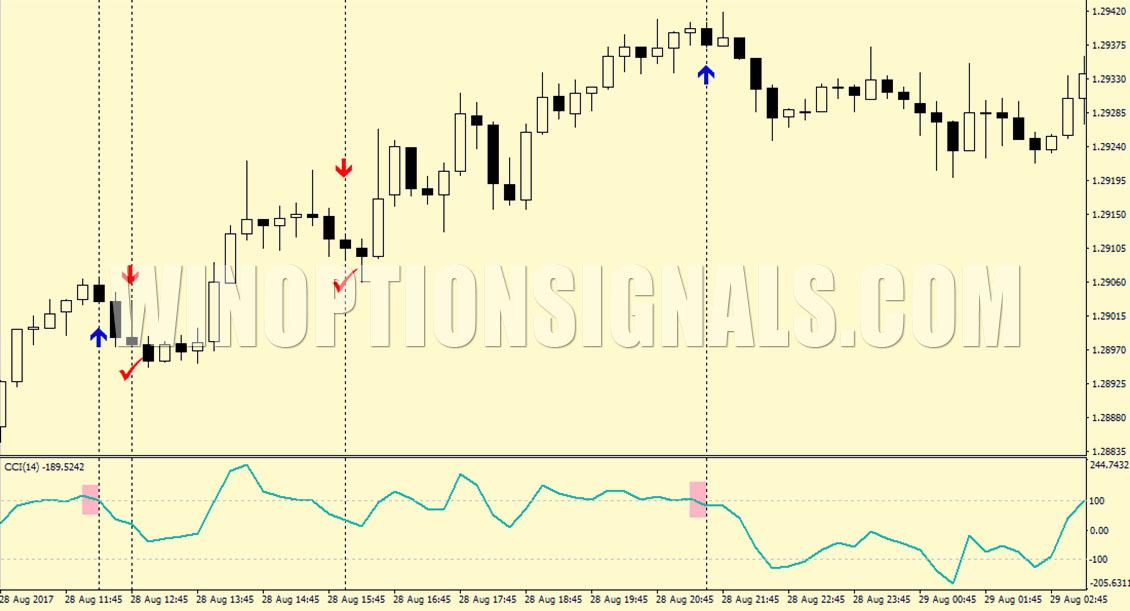 Forex Trading Ekspertu Konsultanti