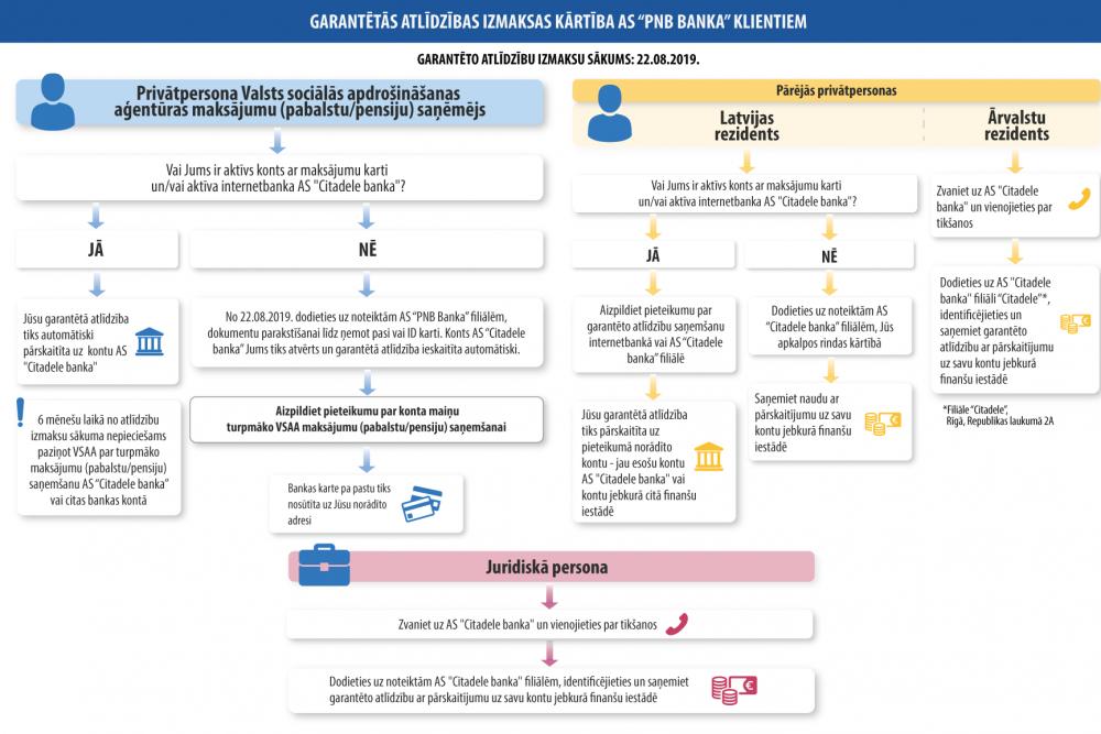 Par darījumiem ar kriptovalūtu un nodokļiem - LV portāls