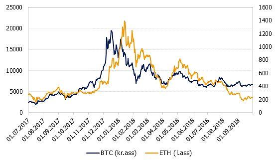 bitcoin cena šodien dolāros)