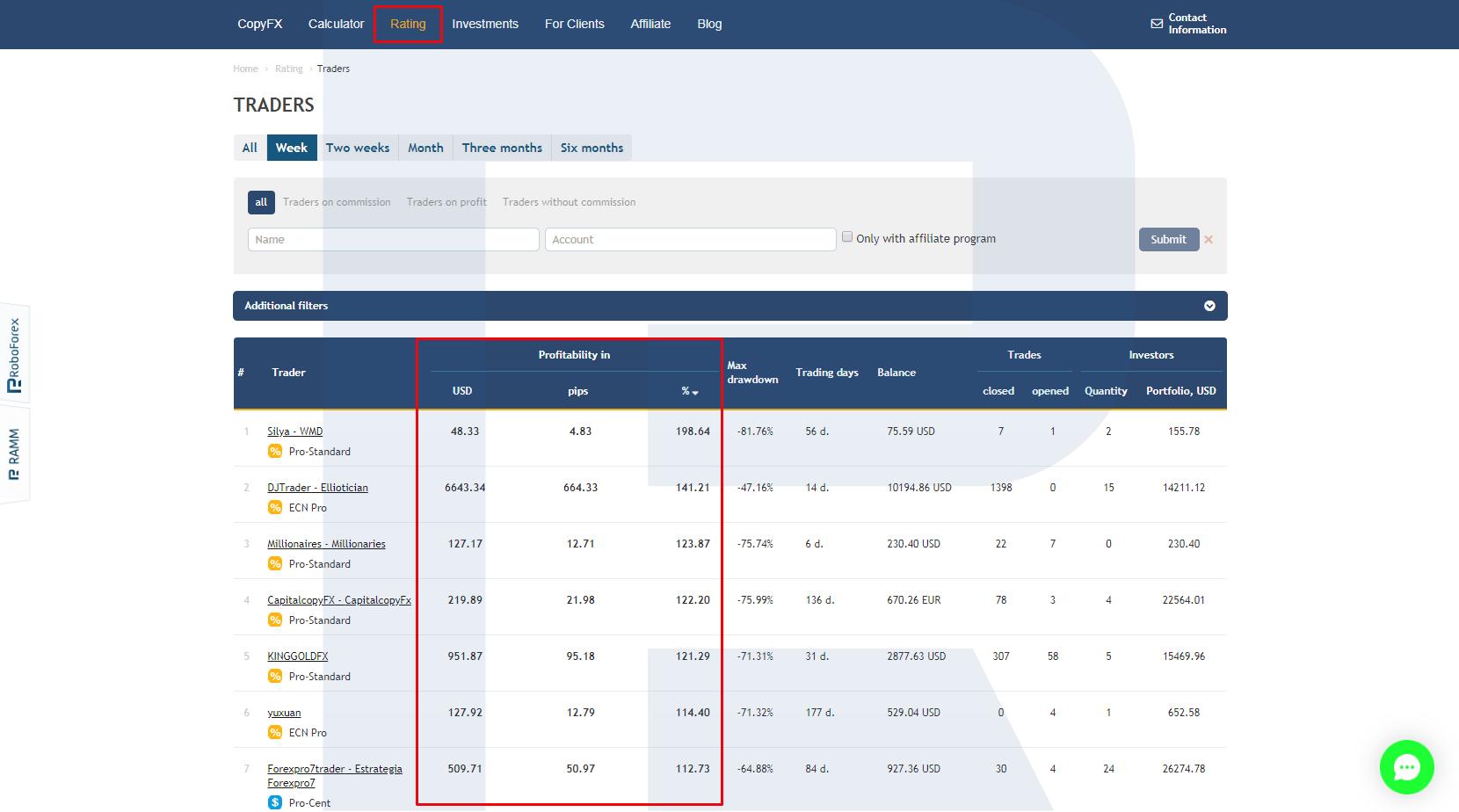 CopyFX ieguldītājam: kā lietot? Kā izvēlēties tirgotājus? | R emuārs - RoboForex