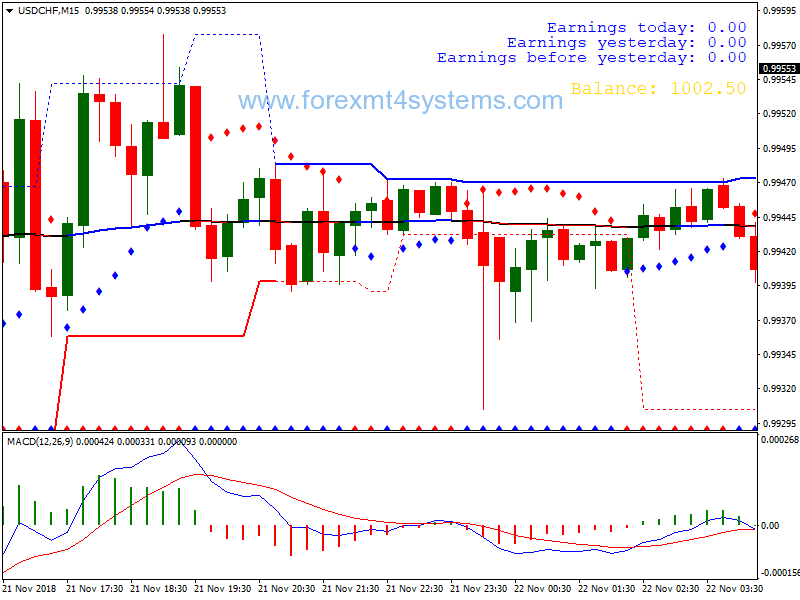 tendences tirdzniecības stratēģijas binārām opcijām darba diagrammas binārās opcijas