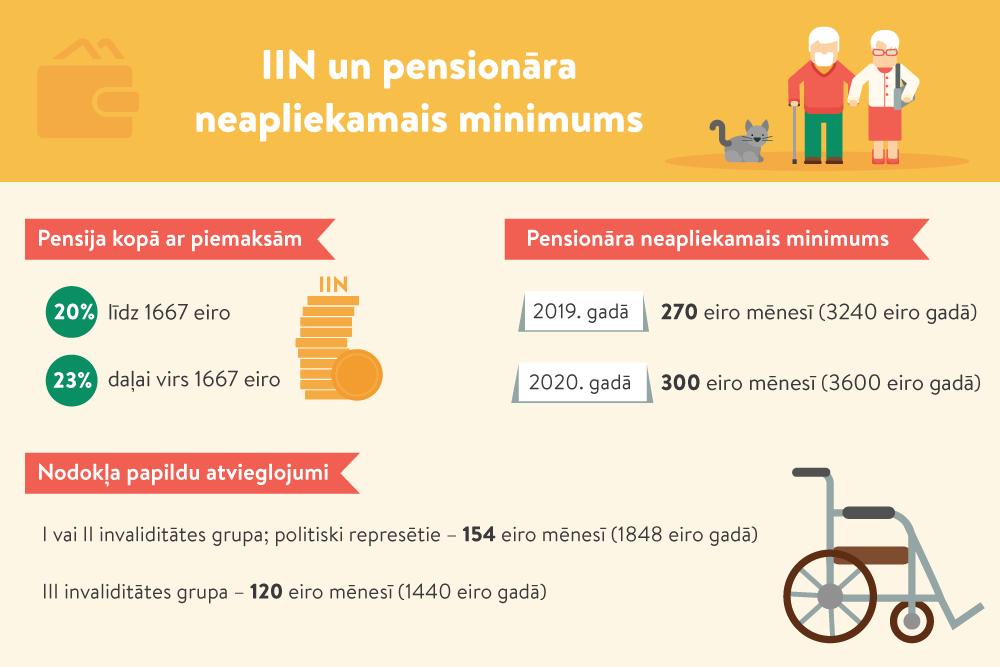 VID aicina pensionārus pārliecināties, vai papildu atvieglojumi ir piemēroti