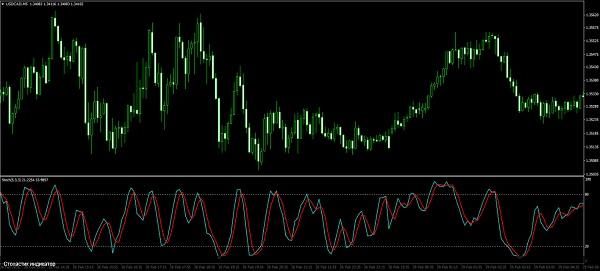 Signāli forex / cfd Bināro opciju kopējie sastādīšanas indikatori