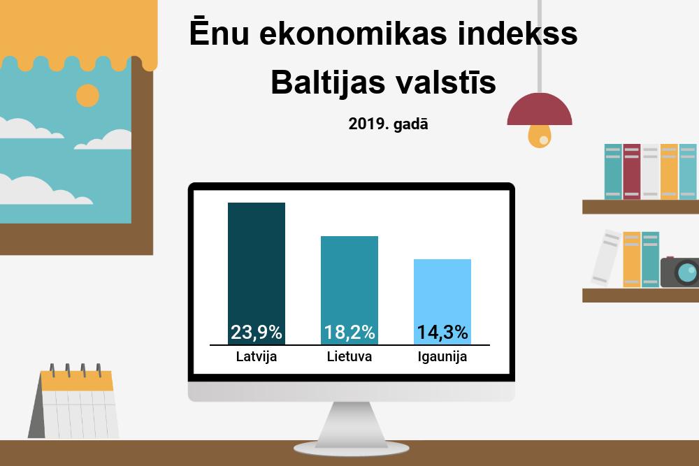 interneta ieņēmumi no pārskaitījumiem)