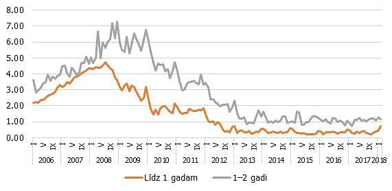 Kā procentu likmju celšanās ietekmē finanšu tirgus? | SEB banka