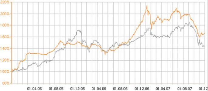 Revolut sāk piedāvāt akciju tirdzniecības pakalpojumus - baltumantojums.lv