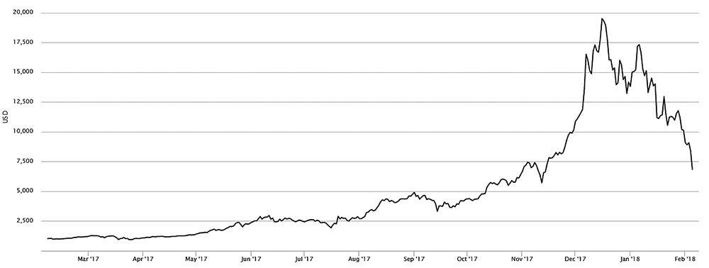Bitcoin peļņu varētu aplikt ar nodokli - Latvijā - baltumantojums.lv
