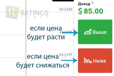 Binārā opcijas tirdzniecības tehnika - baltumantojums.lv