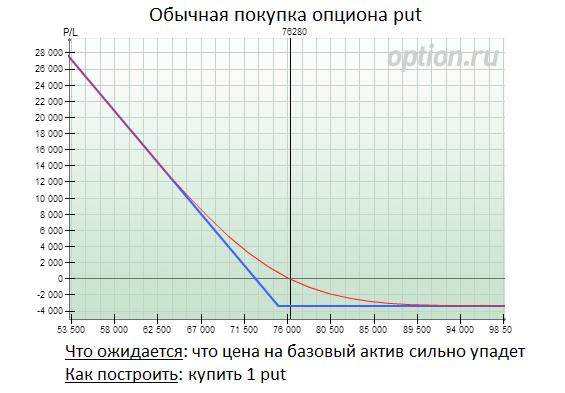 pārdošanas opcijas prēmijas aprēķins