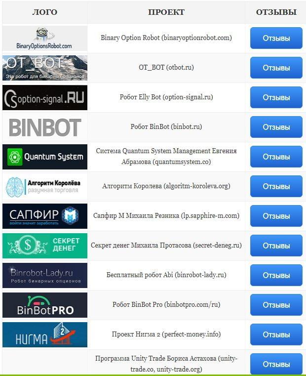 binārās opcijas bnbot