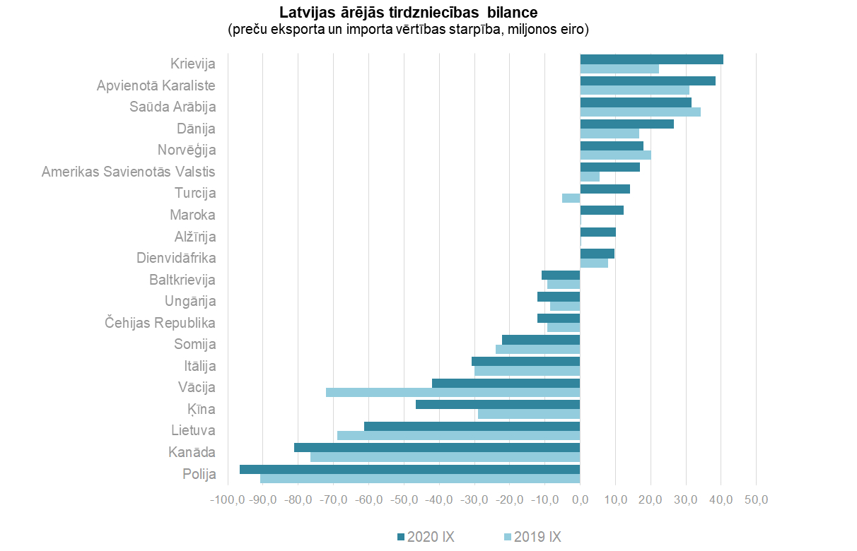 ziņu tirdzniecības statistika