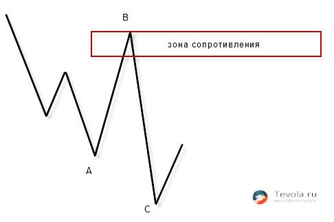 atbalsta un pretestības indikators binārām opcijām