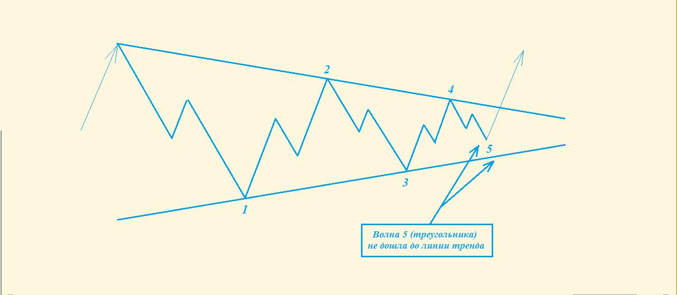 zīmēšanas tendenču līniju piemērs)