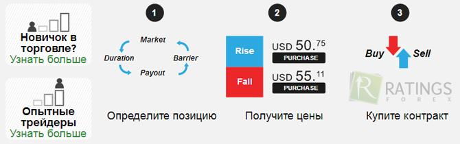 Vietnes peļņas internetā: viss par tirdzniecību finanšu tirgos