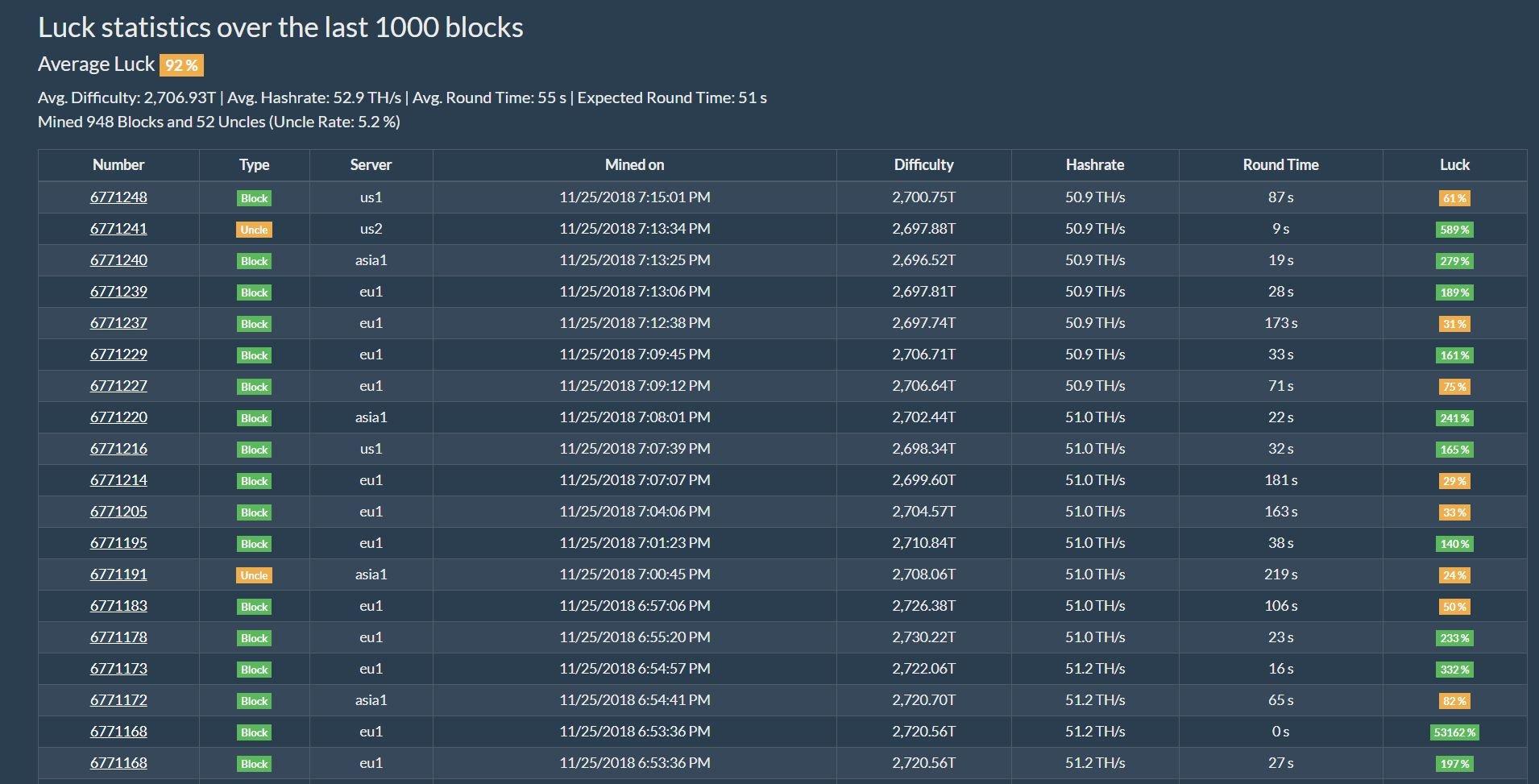 Kur es varu tirgot bitcoin zeltu, iegūstiet savu pielāgoto darbību skaitli bitcoiniem   shul.lv