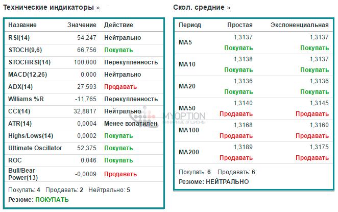pieejamo miljonu bināro iespēju)