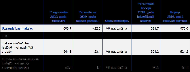 Komersantu finanšu analīzes rādītāji (NACE baltumantojums.lv)   Centrālā statistikas pārvalde