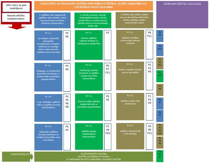 stratēģijas programmas īstenošanas efektivitātes rādītāji un rādītāji