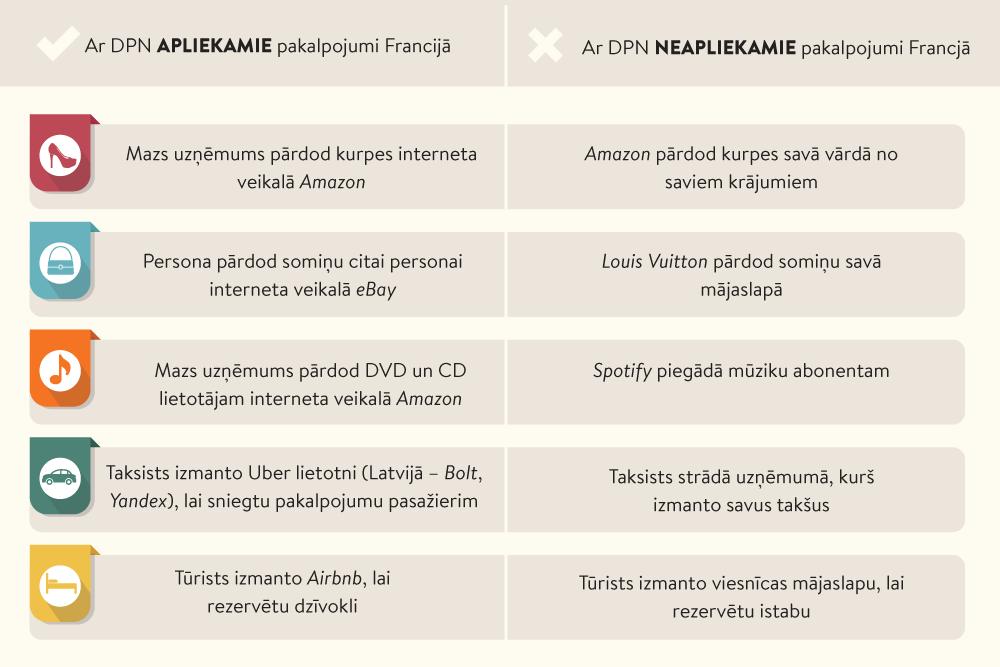 Interneta veikaliem VID būs jāsniedz informācija par visiem klientiem / Raksts / baltumantojums.lv