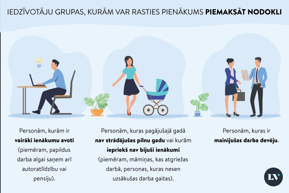 Par iedzīvotāju ienākuma nodokli - Swedbank