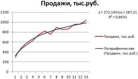 formula, lai aprēķinātu tendenču līniju ar)
