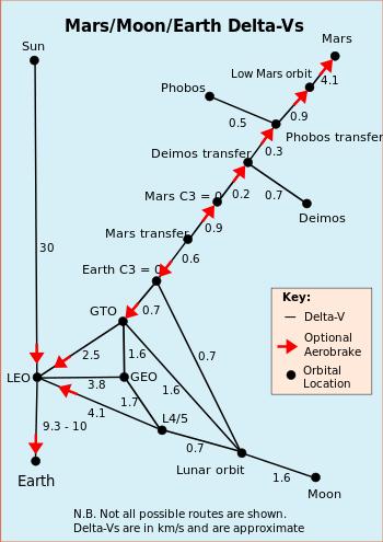 delta opcijas aprēķins