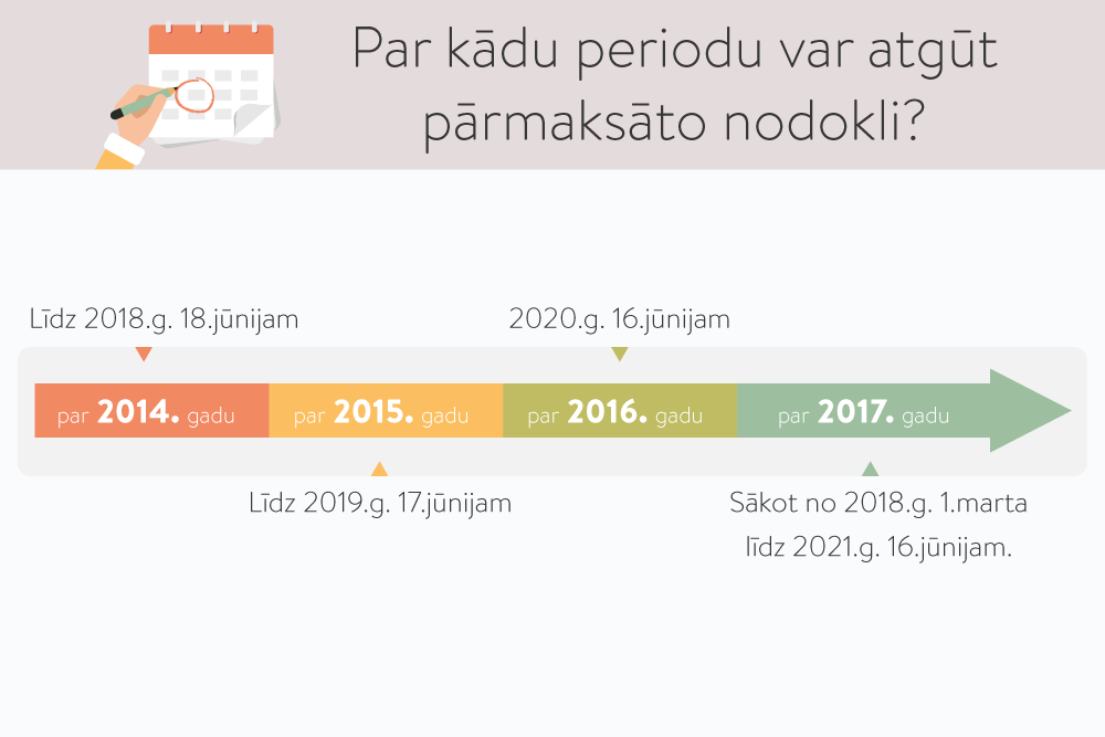 jauna veida ienākumi internetā)