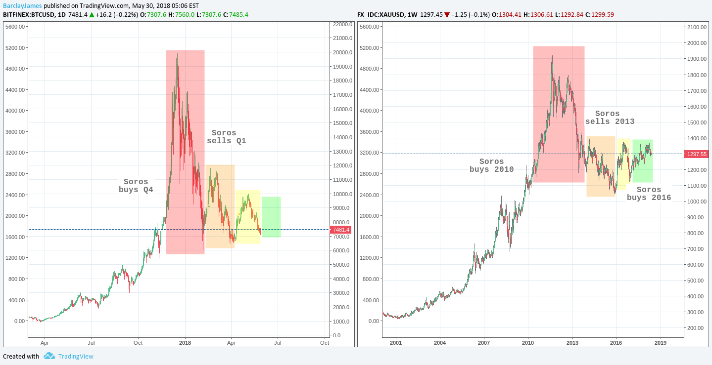 bitcoin dinamika)