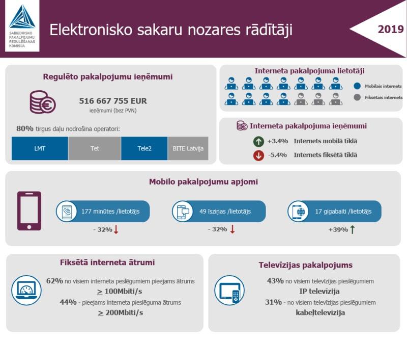 Bezvadu interneta tīkls pieejams septiņos VID Muitas kontroles punktos