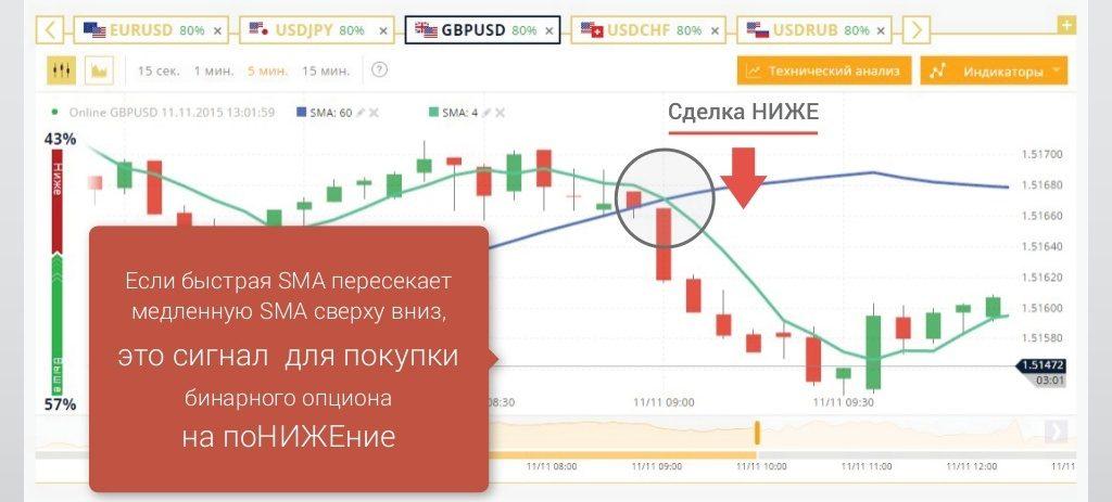 Bināro Opciju Tirdzniecības Signāli Mt4, Investicijas