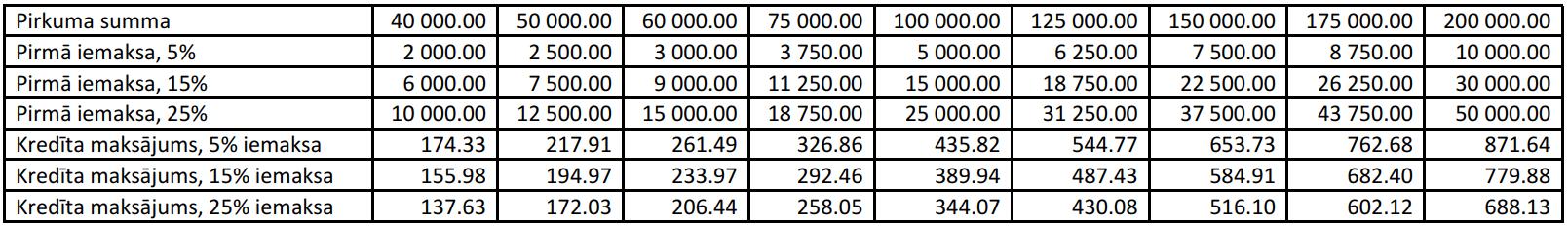 hipoteka papildu ienākumi)