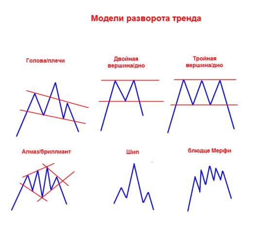 Binārās opcijas: Bināro iespēju stratēģiju veidi un paņēmieni, pamatojoties uz tirgus analīzi