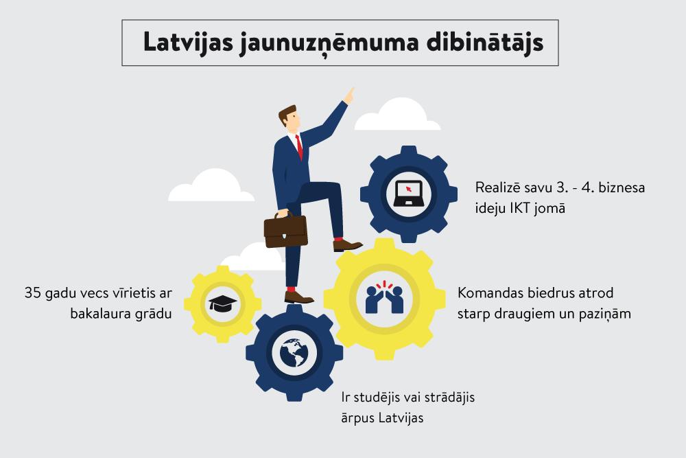 ieguldot interneta jaunuzņēmumos)