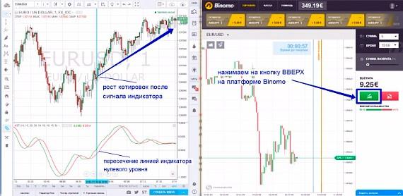 Bināro iespēju tirdzniecības stratēģijas taktika)