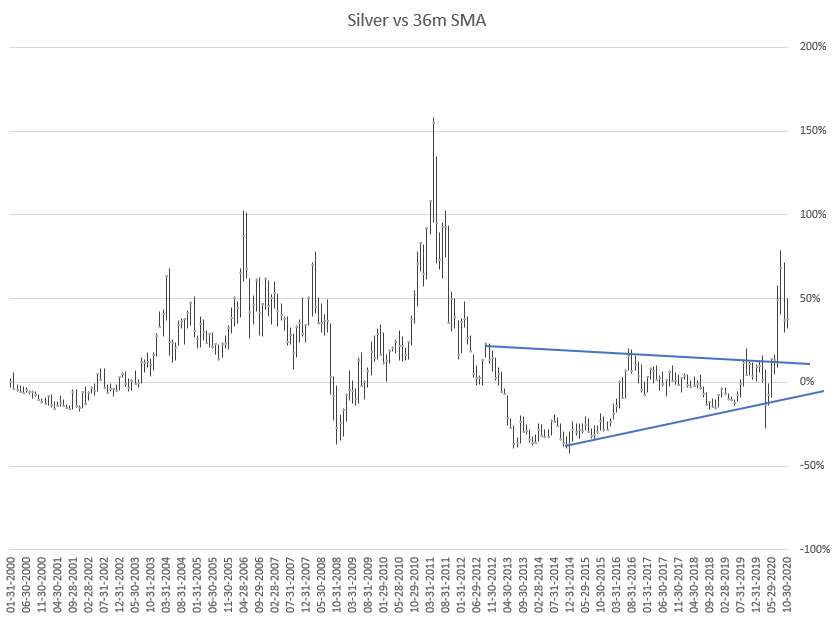eiro tendences līnija