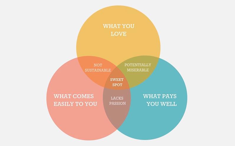 izveidojiet vietni, kurā varat nopelnīt naudu