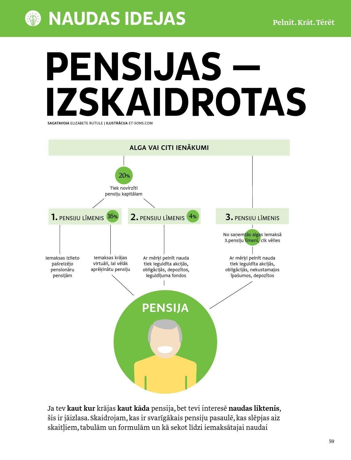 ko pensionārs var darīt, lai nopelnītu naudu)
