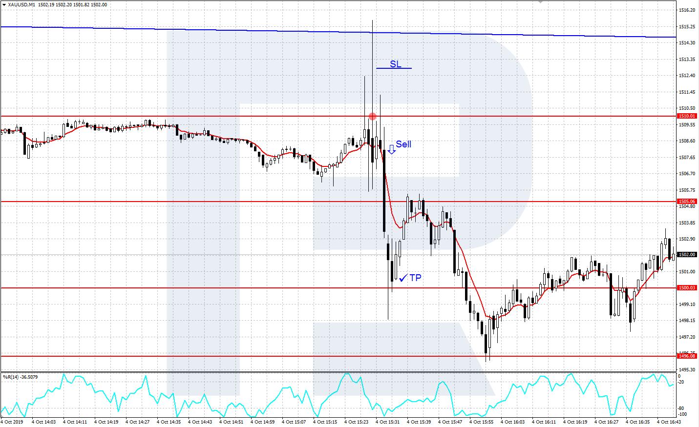 Viss par valūtu pāri USD/JPY un tā tirdzniecību Forex tirgū