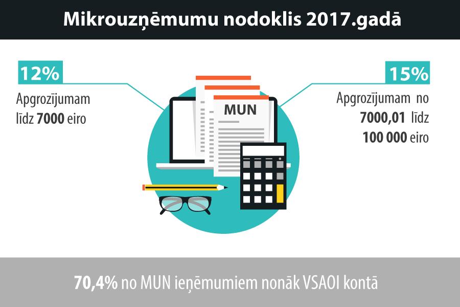 minimālās likmes iespējas