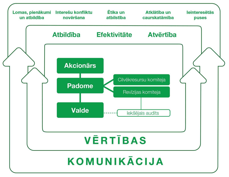 tirdzniecības signālu pārvaldība)