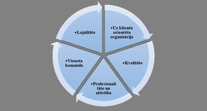 Rīgas domes Finanšu departamenta Kvalitātes vadības nodaļa