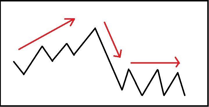 veidojot tendenču līniju un atbalsta līniju)
