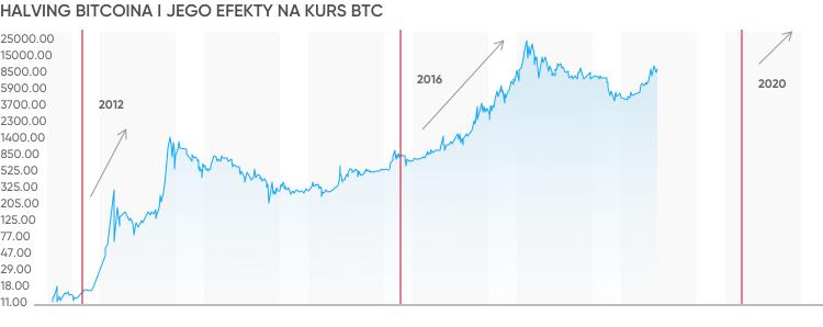 5 galvenās investīcijas cryptocurrency beigām eiro prognoze