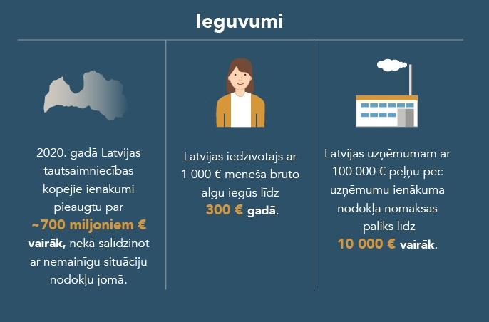 stabils tiešsaistes ienākums 2020. gads)