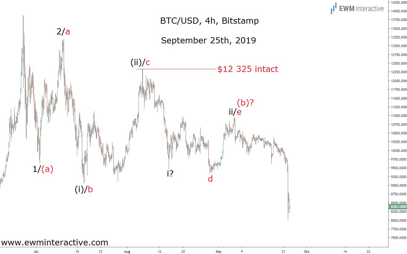 Bitcoin vs dolāra diagramma)