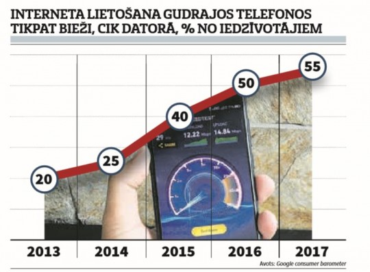ieņēmumi, izmantojot mobilo internetu