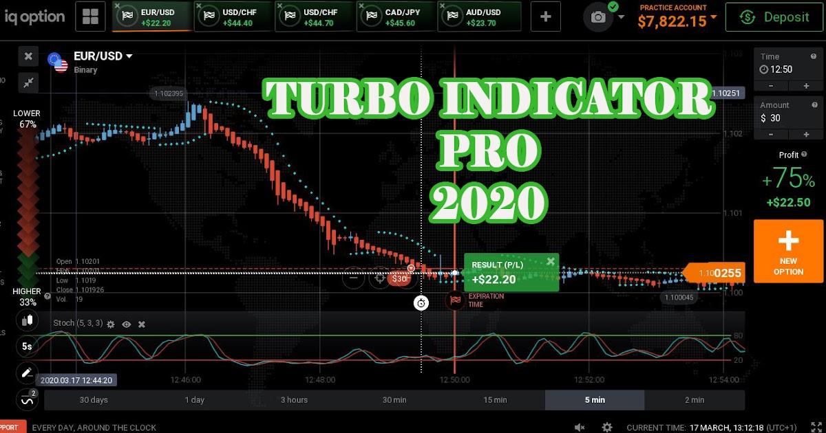 Turbo iespēju stila stratēģija. Labākā stratēģija turbo iespēju tirdzniecībai