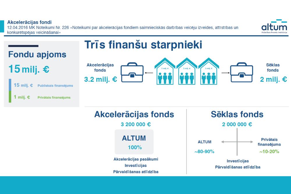investīciju interneta fondi)