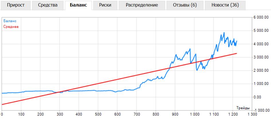 apmaksāti tirdzniecības signāli fortu vērtējums